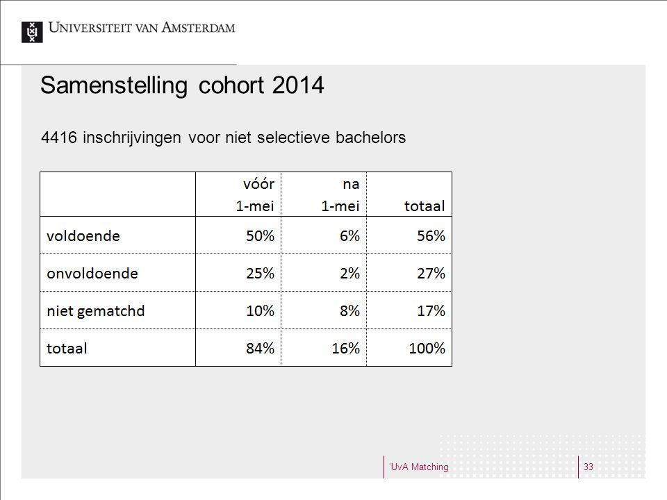 'UvA Matching33 Samenstelling cohort 2014 4416 inschrijvingen voor niet selectieve bachelors