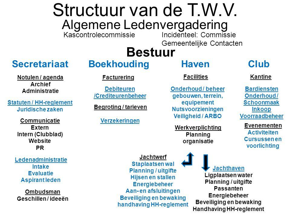 Structuur van de T.W.V.