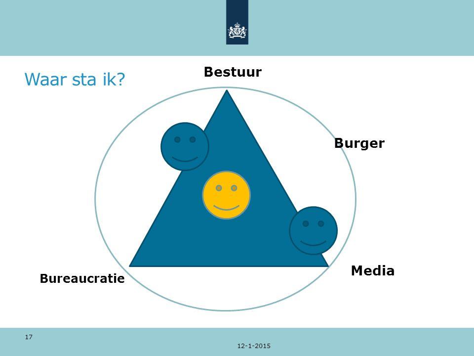 Waar sta ik? 12-1-2015 17 Media Bureaucratie Bestuur Burger
