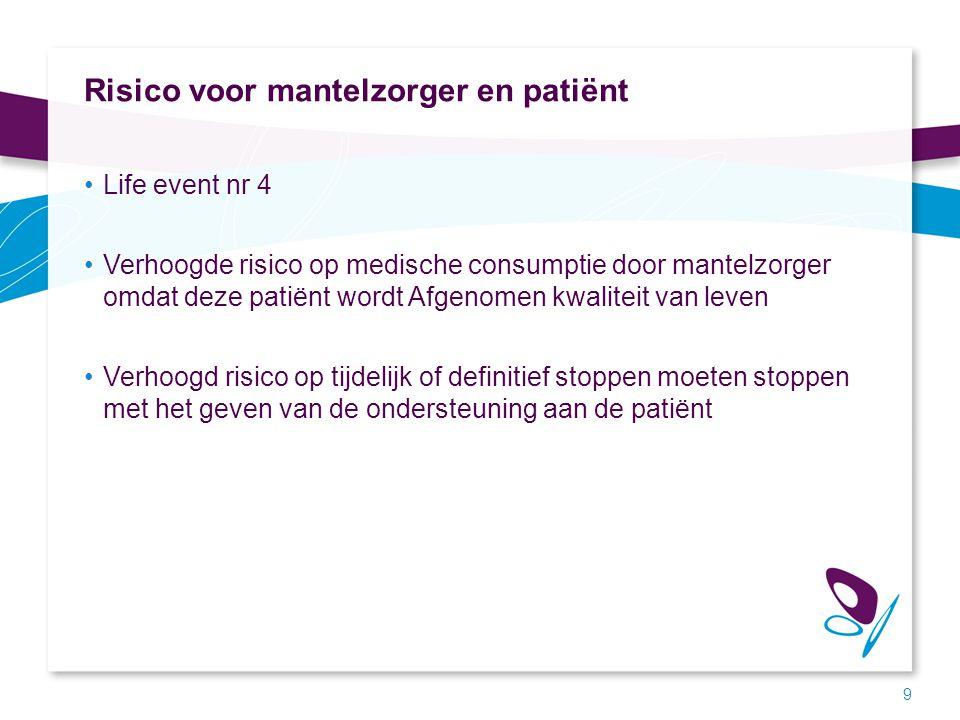 Risico voor mantelzorger en patiënt Life event nr 4 Verhoogde risico op medische consumptie door mantelzorger omdat deze patiënt wordt Afgenomen kwali