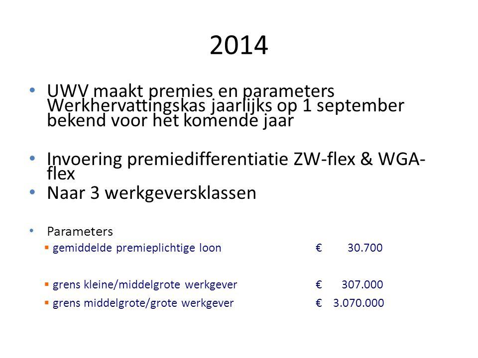 2014 UWV maakt premies en parameters Werkhervattingskas jaarlijks op 1 september bekend voor het komende jaar Invoering premiedifferentiatie ZW-flex &