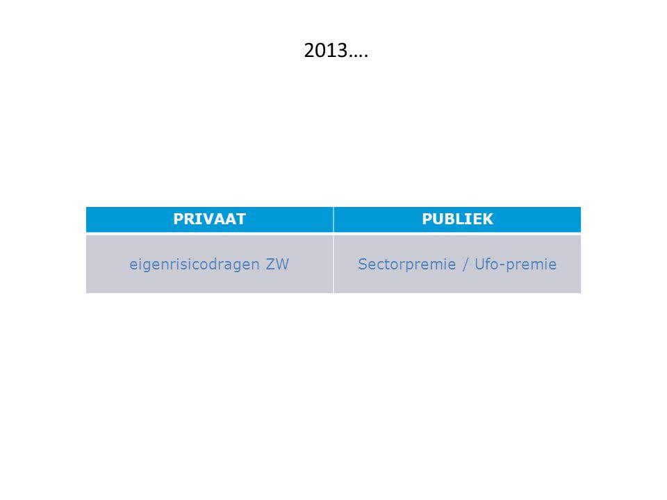 2013…. PRIVAATPUBLIEK eigenrisicodragen ZWSectorpremie / Ufo-premie