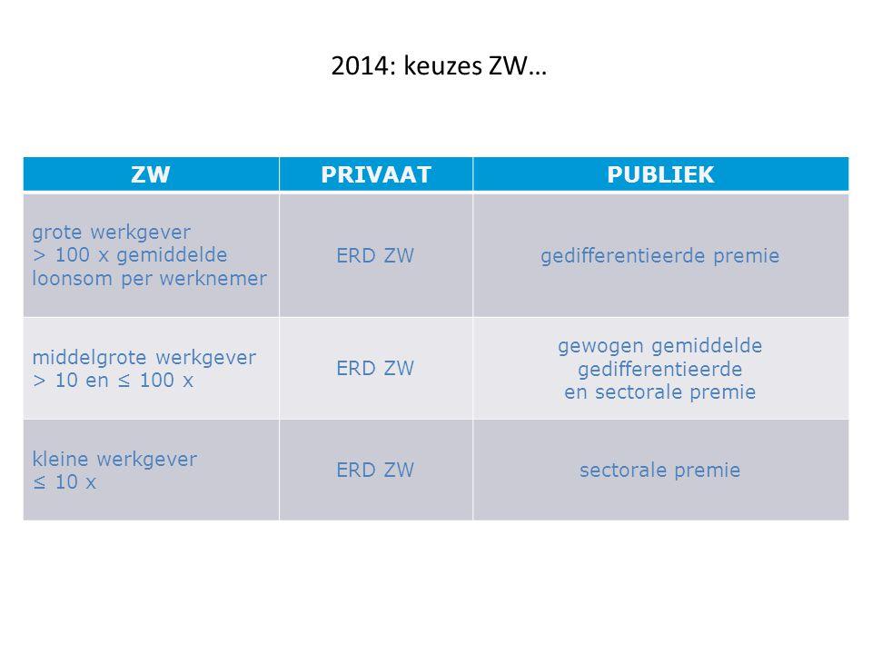 2014: keuzes ZW… ZWPRIVAATPUBLIEK grote werkgever > 100 x gemiddelde loonsom per werknemer ERD ZWgedifferentieerde premie middelgrote werkgever > 10 e