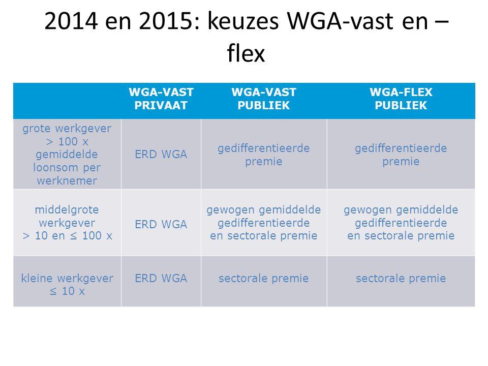 2014 en 2015: keuzes WGA-vast en – flex WGA-VAST PRIVAAT WGA-VAST PUBLIEK WGA-FLEX PUBLIEK grote werkgever > 100 x gemiddelde loonsom per werknemer ER