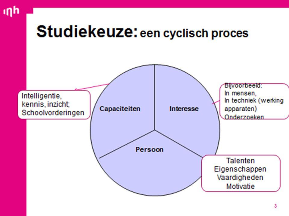 Studiekeuze: een cyclisch proces 2