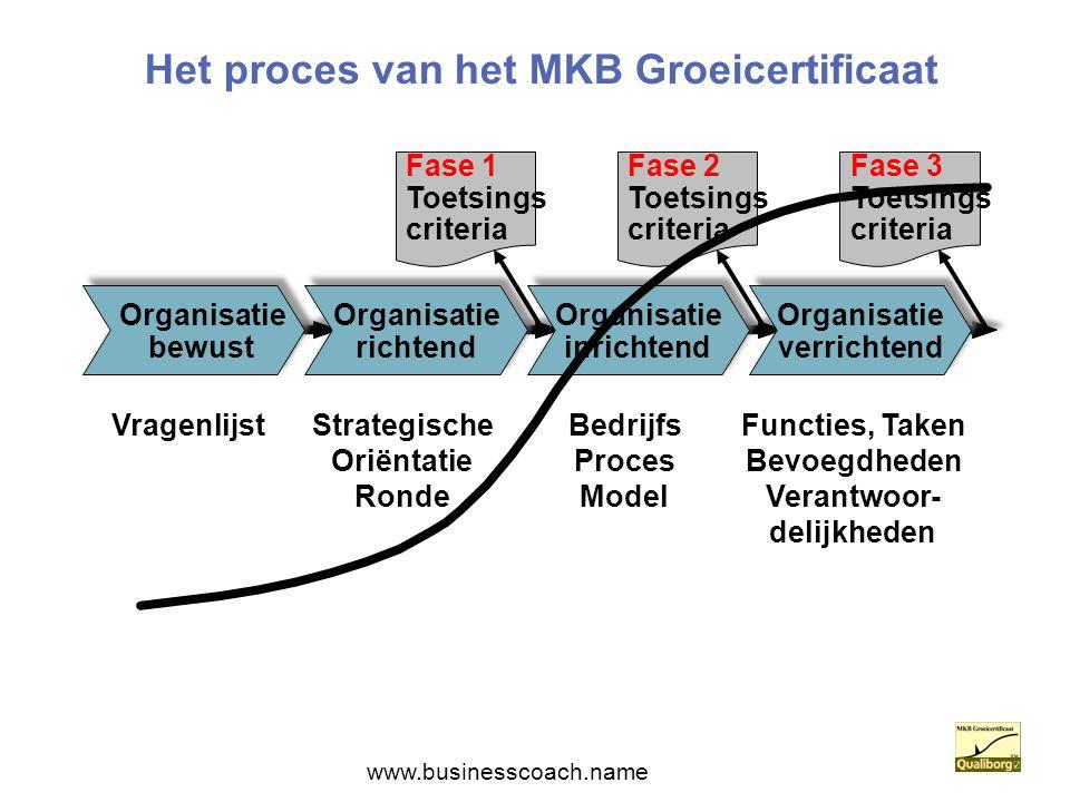 Het proces van het MKB Groeicertificaat Organisatie richtend Organisatie inrichtend Organisatie verrichtend Organisatie bewust Fase 1 Toetsings criter