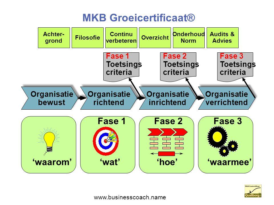 MKB Groeicertificaat® Organisatie richtend Organisatie inrichtend Organisatie verrichtend Organisatie bewust Fase 2Fase 1Fase 3 'waarom''wat''hoe''waa