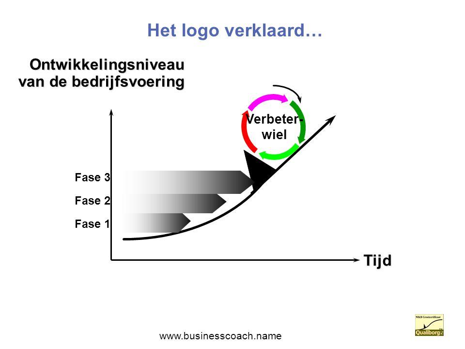 Het logo verklaard… Tijd Ontwikkelingsniveau van de bedrijfsvoering Verbeter- wiel Fase 2 Fase 1 Fase 3 www.businesscoach.name