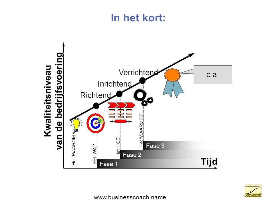 In het kort: Richtend Inrichtend Verrichtend Kwaliteitsniveau van de bedrijfsvoering Fase 1 Fase 2 Fase 3 Tijd c.a. Het 'WAT' Het 'HOE' Het 'WAARMEE'