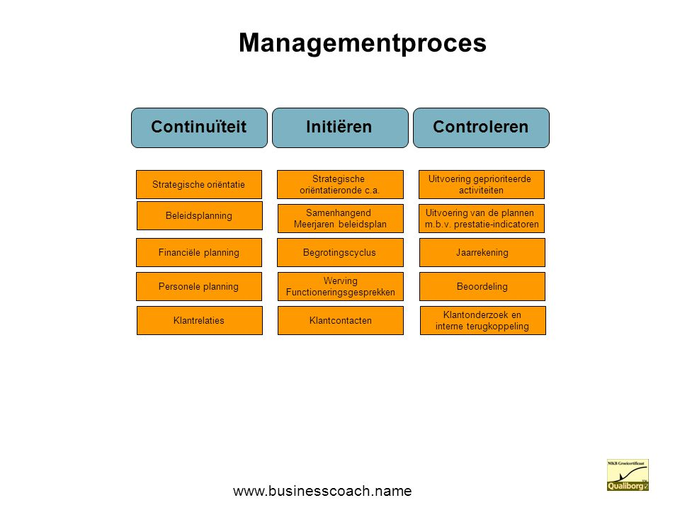 ContinuïteitInitiërenControleren Managementproces Strategische oriëntatie Beleidsplanning Financiële planning Strategische oriëntatieronde c.a. Samenh