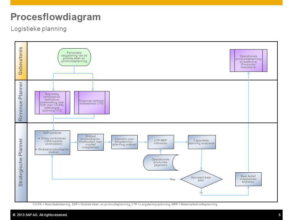 ©2013 SAP AG. All rights reserved.5 Procesflowdiagram Logistieke planning Revenue Planner Strategische Planner Gebeurtenis Aanvaard-baar plan Begrotin