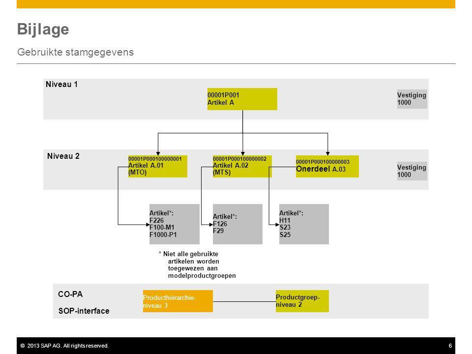 ©2013 SAP AG. All rights reserved.6 Bijlage Gebruikte stamgegevens 00001P001 Artikel A Vestiging 1000 00001P000100000001 Artikel A.01 (MTO) 00001P0001