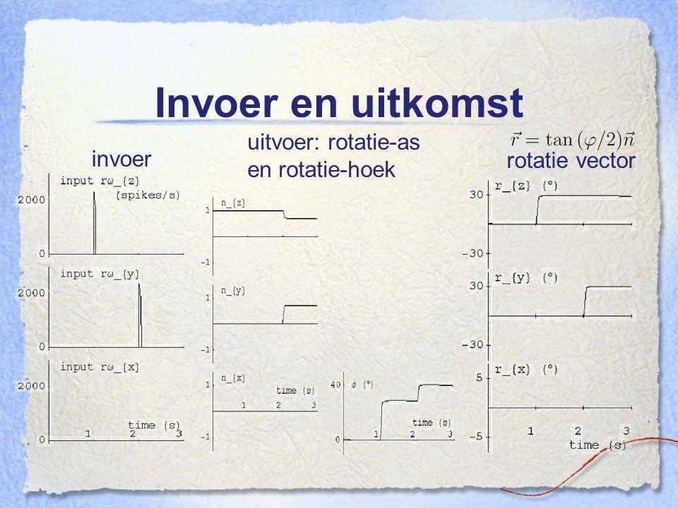 Invoer en uitkomst invoer uitvoer: rotatie-as en rotatie-hoek rotatie vector