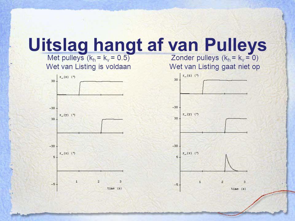 Uitslag hangt af van Pulleys Zonder pulleys (k h = k v = 0) Wet van Listing gaat niet op Met pulleys (k h = k v = 0.5) Wet van Listing is voldaan