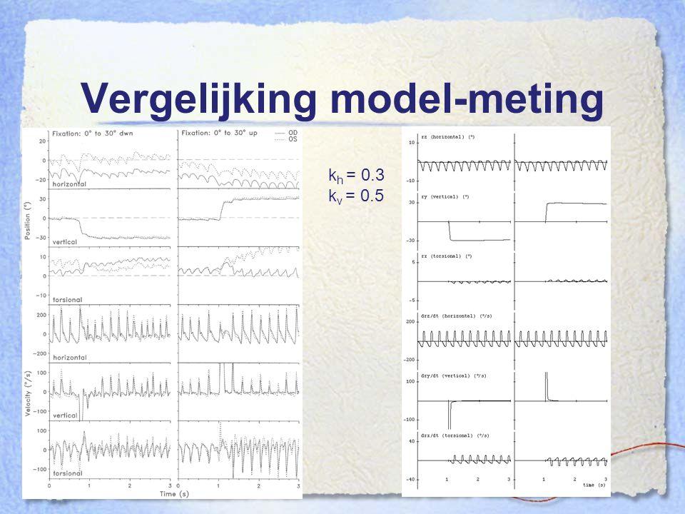 Vergelijking model-meting k h = 0.3 k v = 0.5