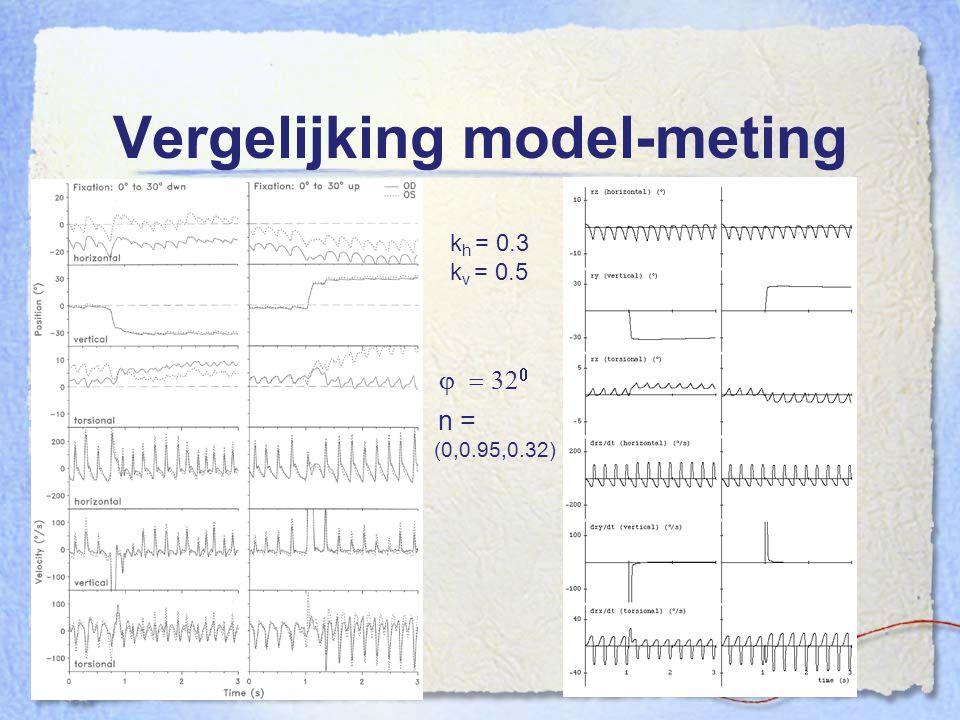 Vergelijking model-meting k h = 0.3 k v = 0.5   n = (0,0.95,0.32)