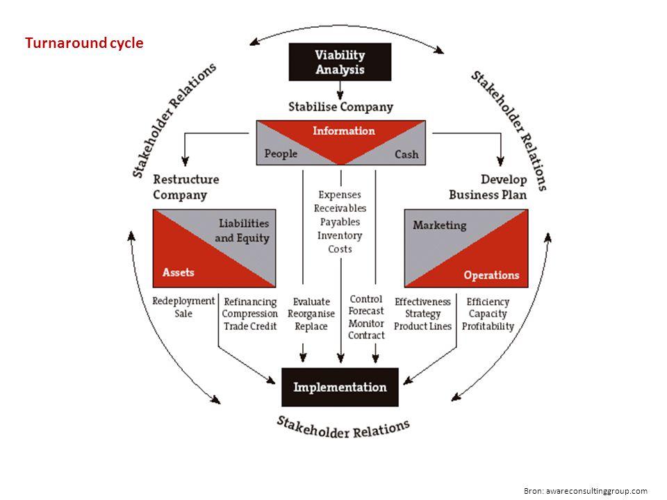 Bron: awareconsultinggroup.com Turnaround cycle