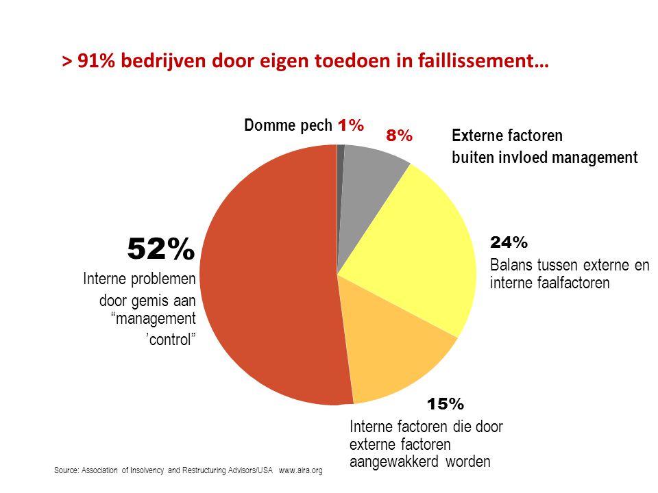 """> 91% bedrijven door eigen toedoen in faillissement… Domme pech 1% 52% Interne problemen door gemis aan """"management 'control"""" 8% Externe factoren buit"""