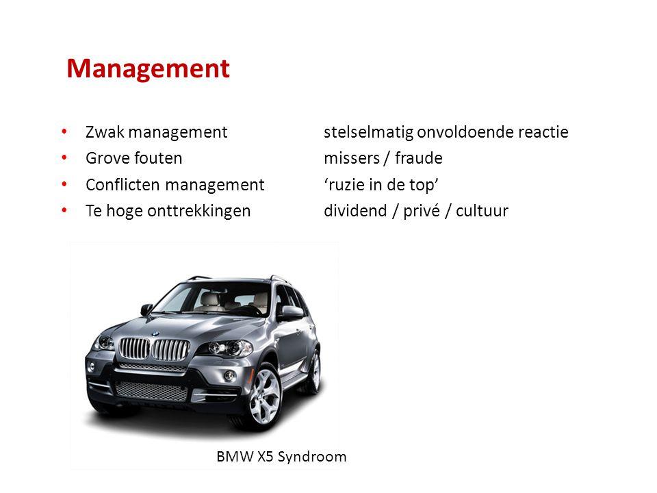 Management Zwak managementstelselmatig onvoldoende reactie Grove foutenmissers / fraude Conflicten management'ruzie in de top' Te hoge onttrekkingendividend / privé / cultuur Big Car Syndrom BMW X5 Syndroom