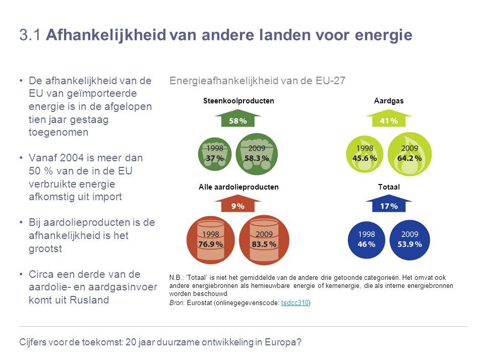Cijfers voor de toekomst: 20 jaar duurzame ontwikkeling in Europa? 3.1 Afhankelijkheid van andere landen voor energie De afhankelijkheid van de EU van