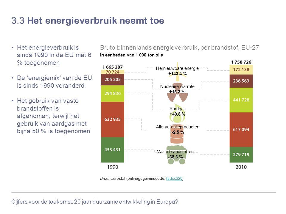 Cijfers voor de toekomst: 20 jaar duurzame ontwikkeling in Europa? 3.3 Het energieverbruik neemt toe Het energieverbruik is sinds 1990 in de EU met 6