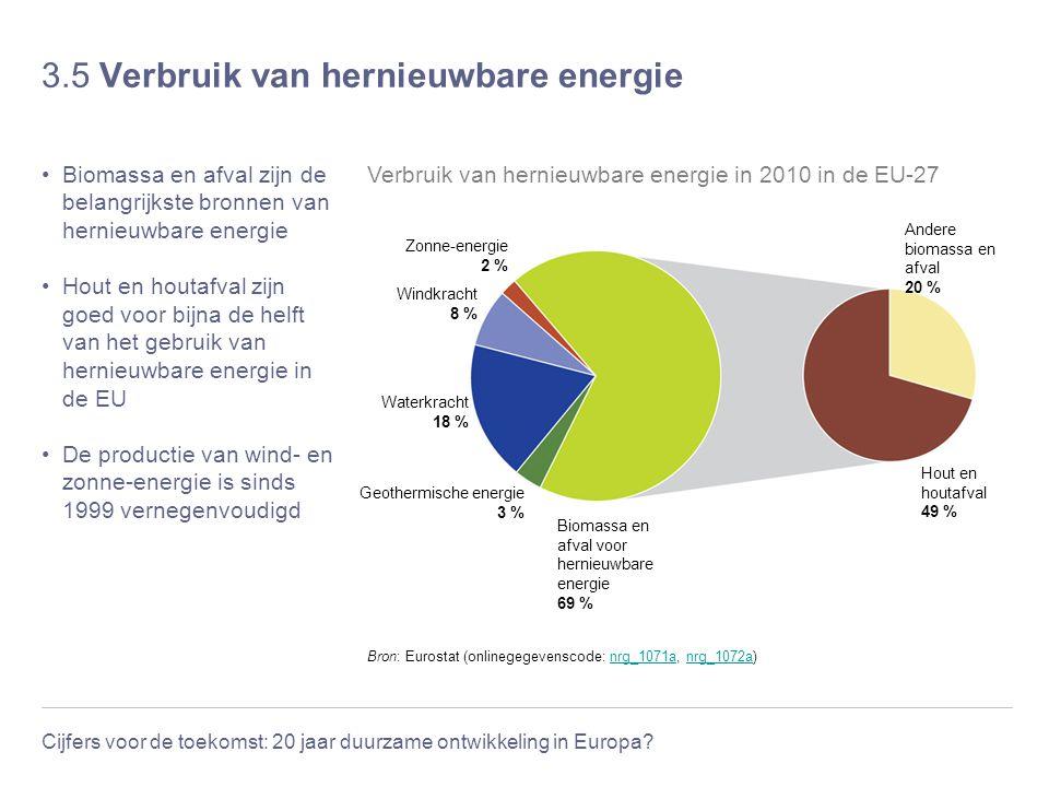 Cijfers voor de toekomst: 20 jaar duurzame ontwikkeling in Europa? 3.5 Verbruik van hernieuwbare energie Biomassa en afval zijn de belangrijkste bronn