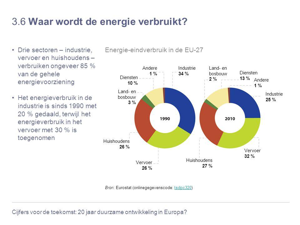 Cijfers voor de toekomst: 20 jaar duurzame ontwikkeling in Europa? 3.6 Waar wordt de energie verbruikt? Drie sectoren – industrie, vervoer en huishoud