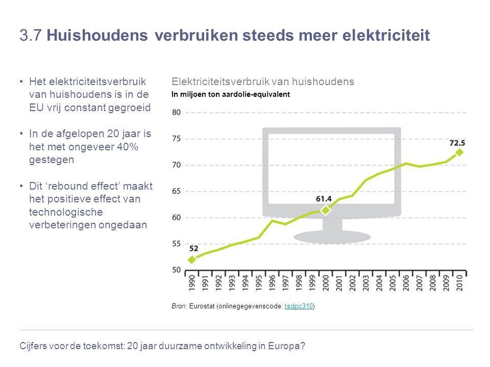 Cijfers voor de toekomst: 20 jaar duurzame ontwikkeling in Europa? 3.7 Huishoudens verbruiken steeds meer elektriciteit Het elektriciteitsverbruik van