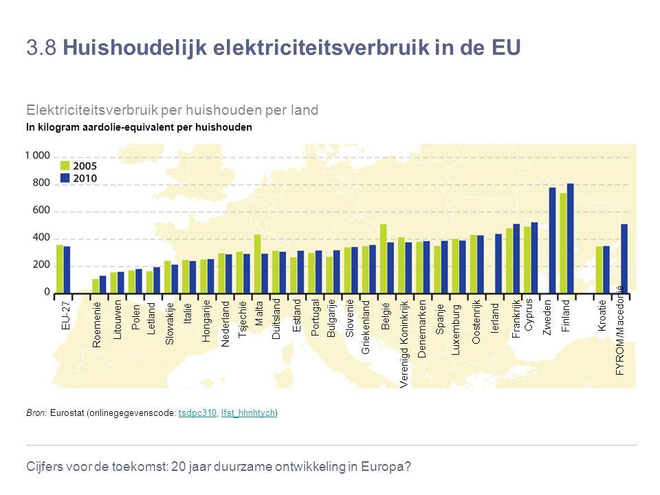 Cijfers voor de toekomst: 20 jaar duurzame ontwikkeling in Europa? 3.8 Huishoudelijk elektriciteitsverbruik in de EU Bron: Eurostat (onlinegegevenscod