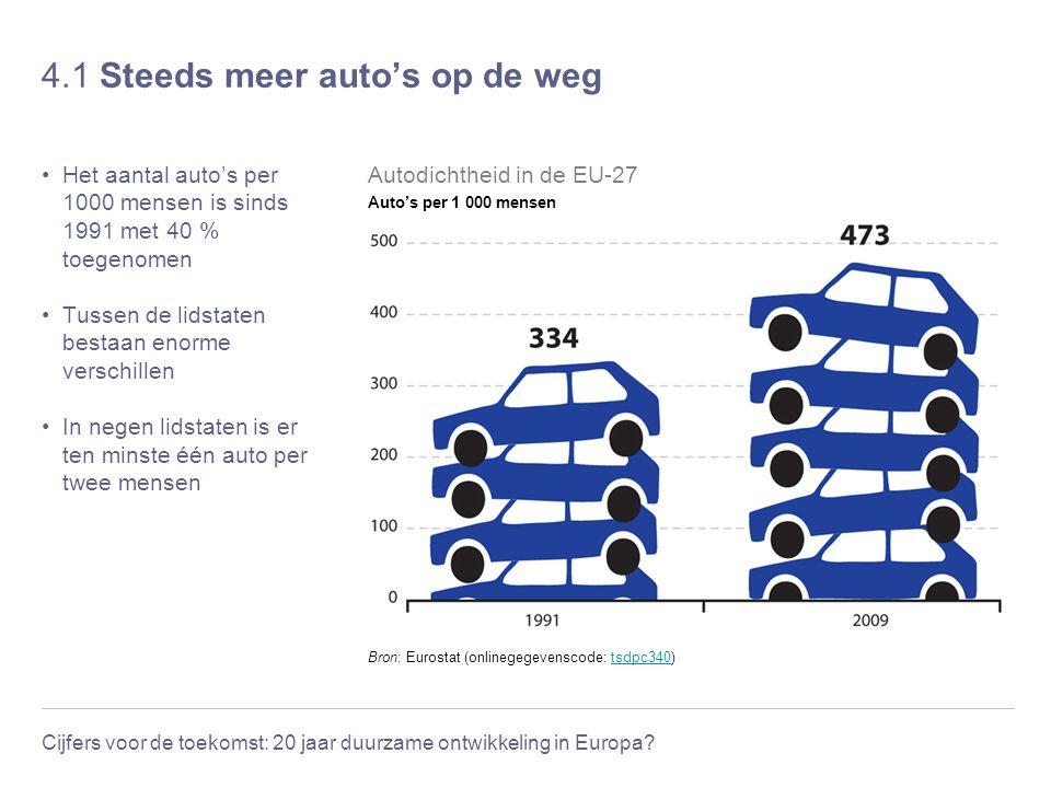 Cijfers voor de toekomst: 20 jaar duurzame ontwikkeling in Europa? 4.1 Steeds meer auto's op de weg Het aantal auto's per 1000 mensen is sinds 1991 me