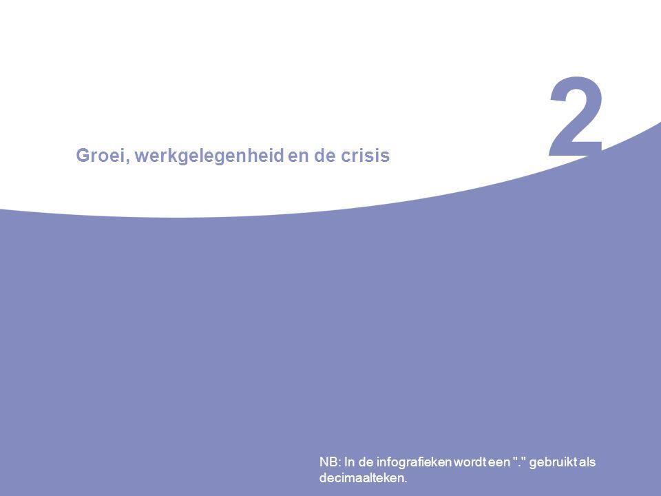 2 Groei, werkgelegenheid en de crisis NB: In de infografieken wordt een