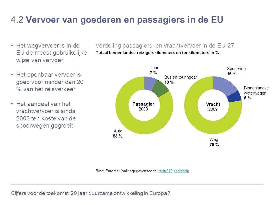 Cijfers voor de toekomst: 20 jaar duurzame ontwikkeling in Europa? 4.2 Vervoer van goederen en passagiers in de EU Het wegvervoer is in de EU de meest
