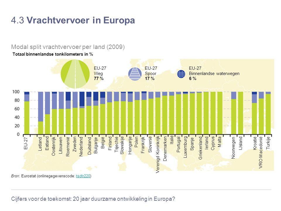 Cijfers voor de toekomst: 20 jaar duurzame ontwikkeling in Europa? 4.3 Vrachtvervoer in Europa Bron: Eurostat (onlinegegevenscode: tsdtr220)tsdtr220 M