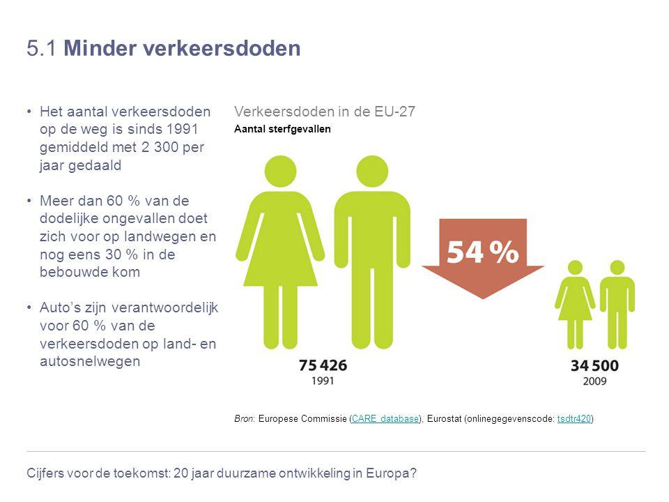 Cijfers voor de toekomst: 20 jaar duurzame ontwikkeling in Europa? 5.1 Minder verkeersdoden Het aantal verkeersdoden op de weg is sinds 1991 gemiddeld