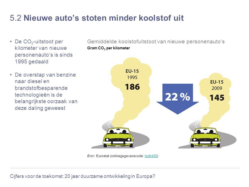 Cijfers voor de toekomst: 20 jaar duurzame ontwikkeling in Europa? 5.2 Nieuwe auto's stoten minder koolstof uit De CO 2 -uitstoot per kilometer van ni