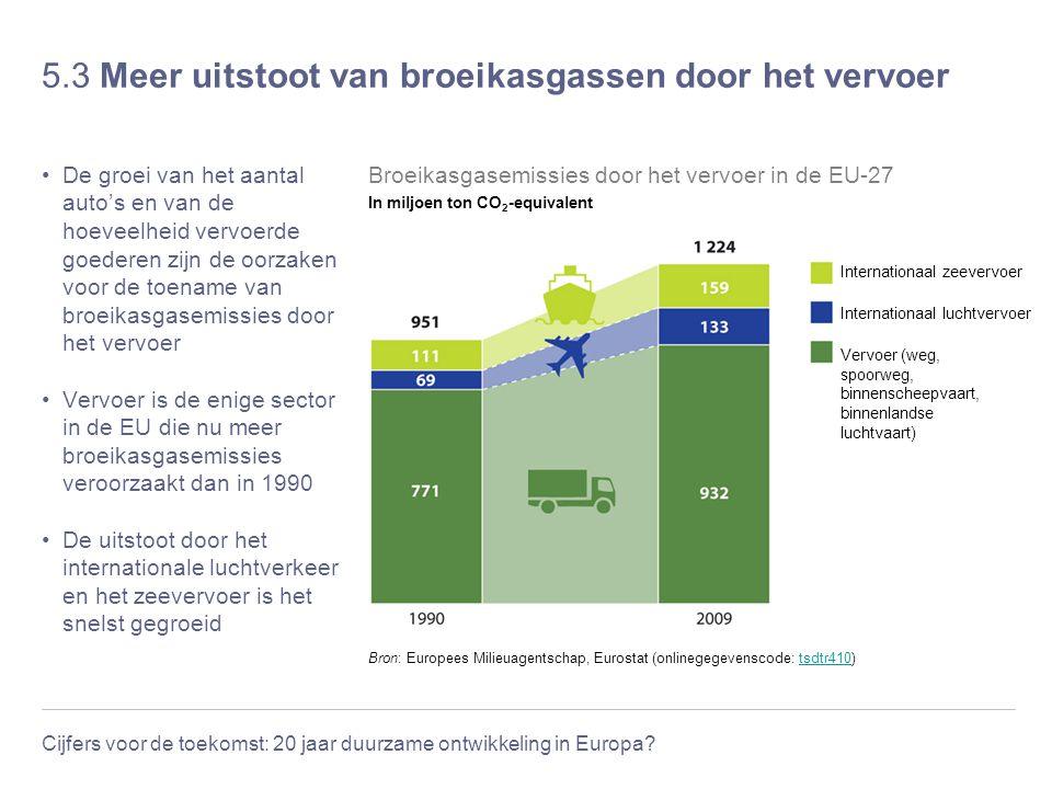 Cijfers voor de toekomst: 20 jaar duurzame ontwikkeling in Europa? 5.3 Meer uitstoot van broeikasgassen door het vervoer De groei van het aantal auto'