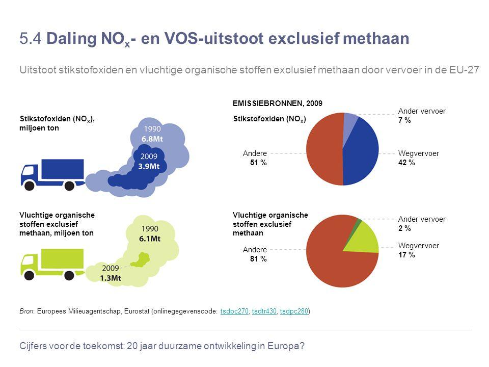 Cijfers voor de toekomst: 20 jaar duurzame ontwikkeling in Europa? 5.4 Daling NO x - en VOS-uitstoot exclusief methaan Bron: Europees Milieuagentschap