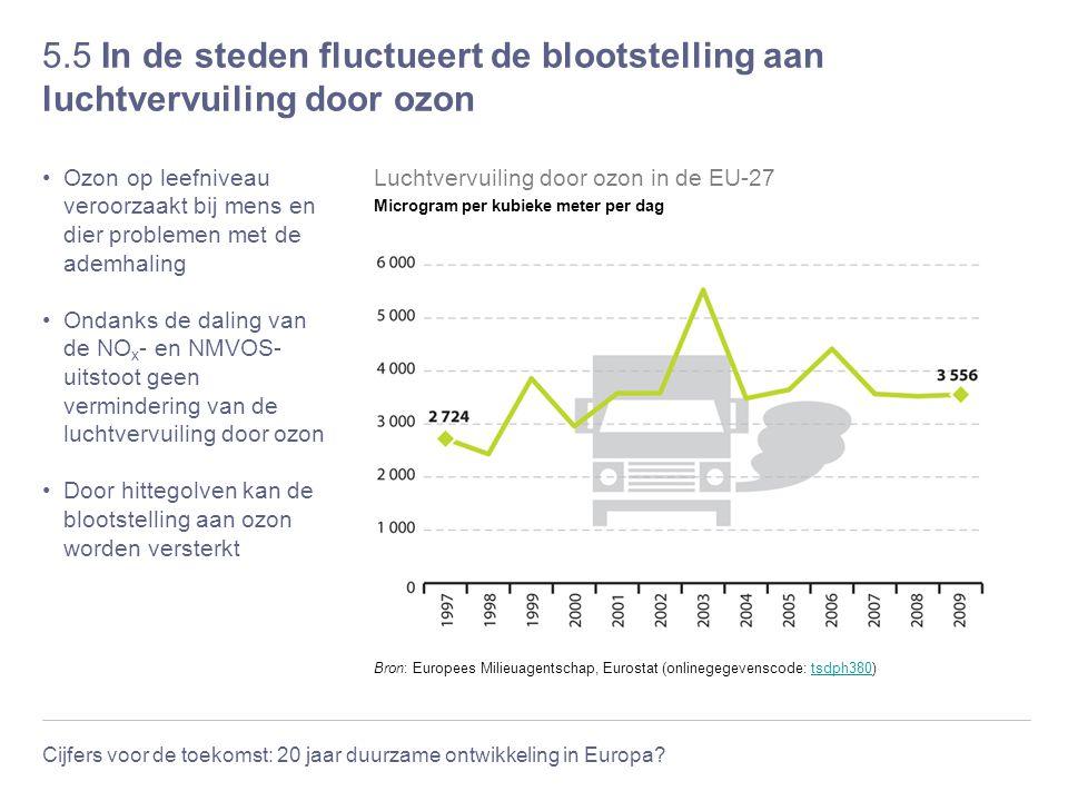 Cijfers voor de toekomst: 20 jaar duurzame ontwikkeling in Europa? 5.5 In de steden fluctueert de blootstelling aan luchtvervuiling door ozon Ozon op