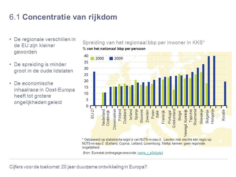 Cijfers voor de toekomst: 20 jaar duurzame ontwikkeling in Europa? 6.1 Concentratie van rijkdom De regionale verschillen in de EU zijn kleiner geworde