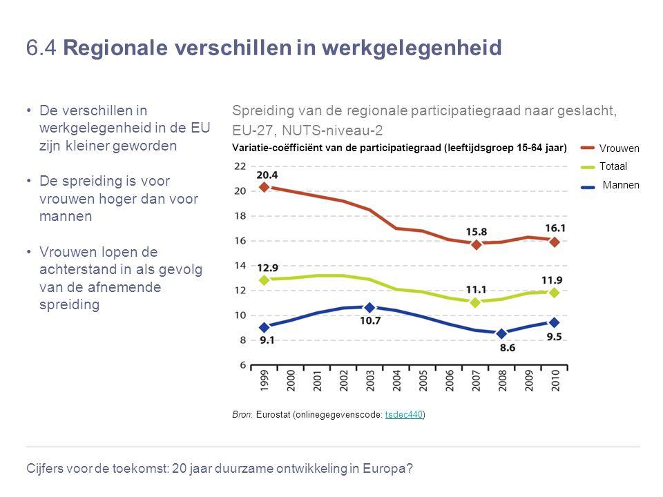 Cijfers voor de toekomst: 20 jaar duurzame ontwikkeling in Europa? 6.4 Regionale verschillen in werkgelegenheid De verschillen in werkgelegenheid in d