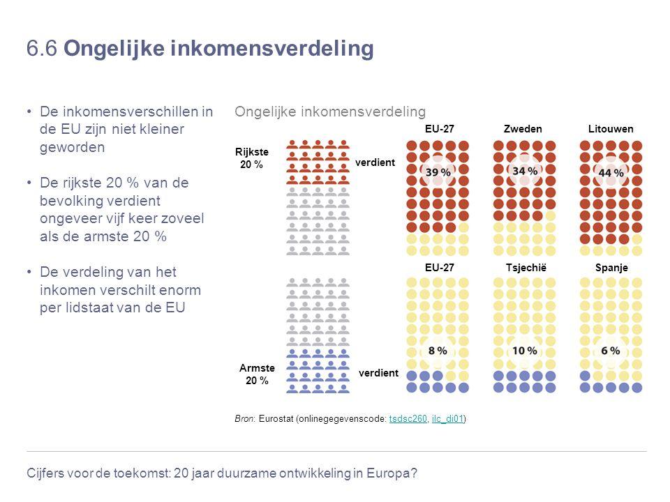 Cijfers voor de toekomst: 20 jaar duurzame ontwikkeling in Europa? 6.6 Ongelijke inkomensverdeling De inkomensverschillen in de EU zijn niet kleiner g