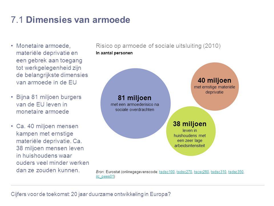 Cijfers voor de toekomst: 20 jaar duurzame ontwikkeling in Europa? 7.1 Dimensies van armoede Monetaire armoede, materiële deprivatie en een gebrek aan