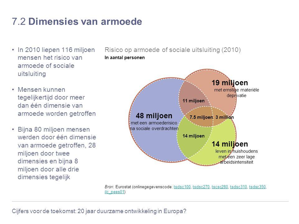 Cijfers voor de toekomst: 20 jaar duurzame ontwikkeling in Europa? 7.2 Dimensies van armoede In 2010 liepen 116 miljoen mensen het risico van armoede