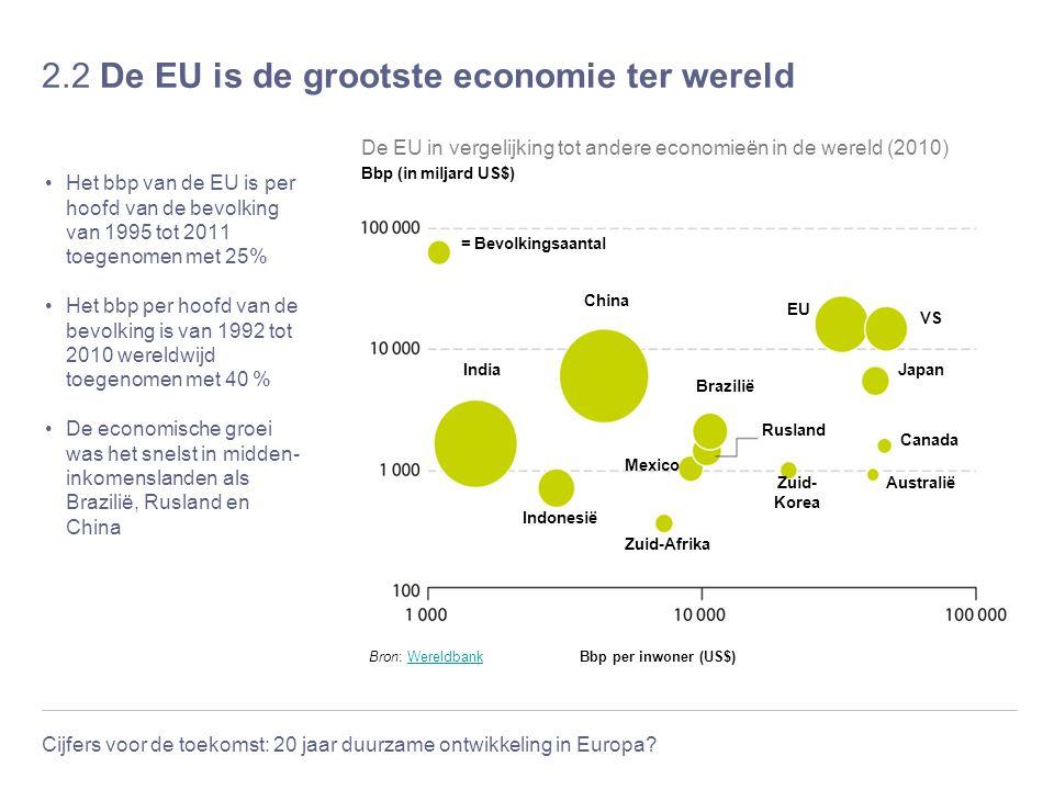 Cijfers voor de toekomst: 20 jaar duurzame ontwikkeling in Europa? 2.2 De EU is de grootste economie ter wereld Het bbp van de EU is per hoofd van de