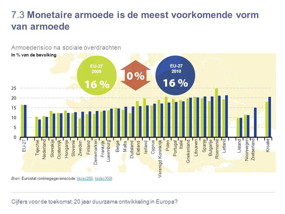 Cijfers voor de toekomst: 20 jaar duurzame ontwikkeling in Europa? 7.3 Monetaire armoede is de meest voorkomende vorm van armoede Bron: Eurostat (onli