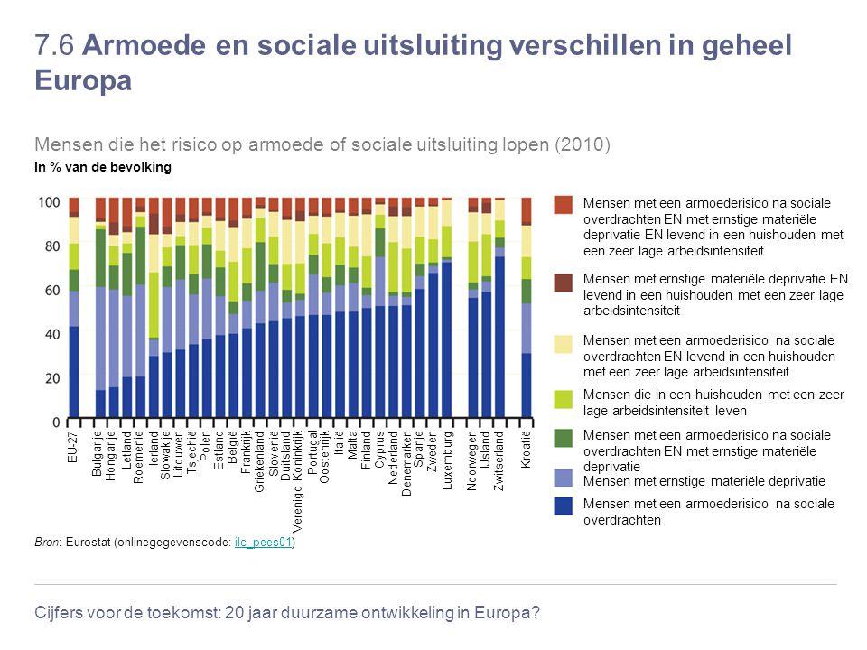 Cijfers voor de toekomst: 20 jaar duurzame ontwikkeling in Europa? 7.6 Armoede en sociale uitsluiting verschillen in geheel Europa Frankrijk Slovenië