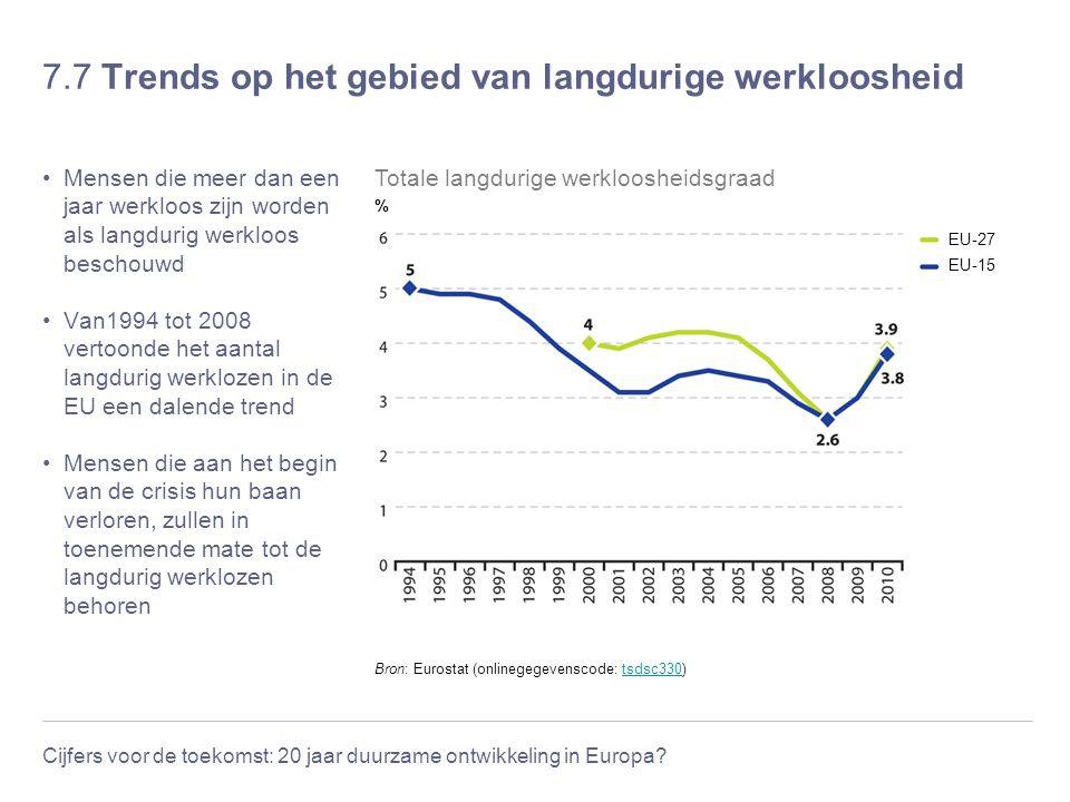 Cijfers voor de toekomst: 20 jaar duurzame ontwikkeling in Europa? 7.7 Trends op het gebied van langdurige werkloosheid Mensen die meer dan een jaar w