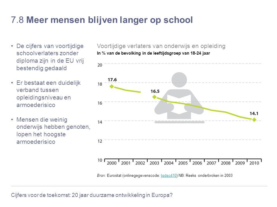 Cijfers voor de toekomst: 20 jaar duurzame ontwikkeling in Europa? 7.8 Meer mensen blijven langer op school De cijfers van voortijdige schoolverlaters