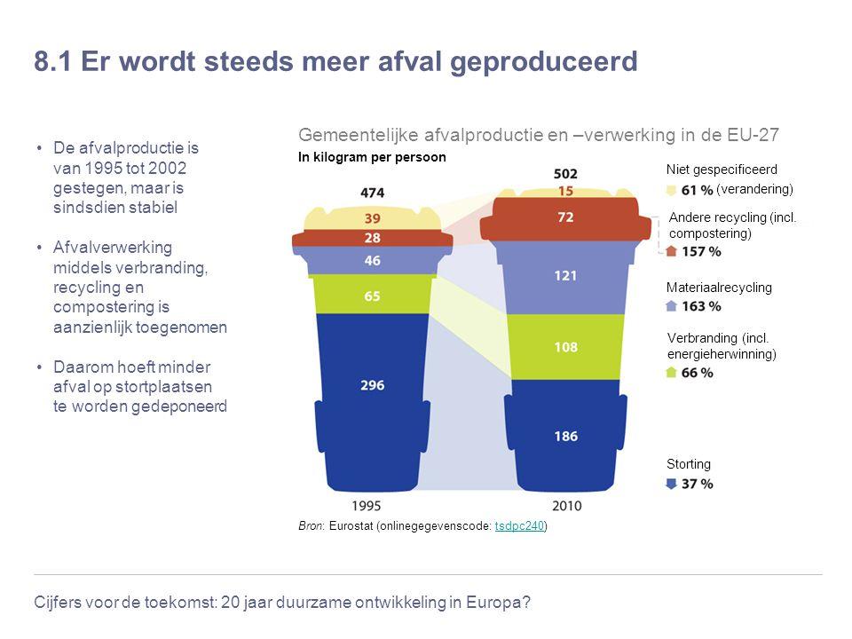 Cijfers voor de toekomst: 20 jaar duurzame ontwikkeling in Europa? 8.1 Er wordt steeds meer afval geproduceerd De afvalproductie is van 1995 tot 2002