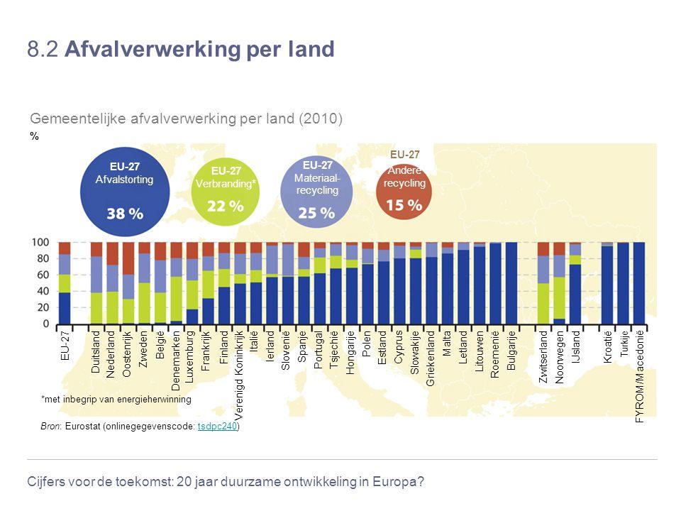 Cijfers voor de toekomst: 20 jaar duurzame ontwikkeling in Europa? 8.2 Afvalverwerking per land Bron: Eurostat (onlinegegevenscode: tsdpc240)tsdpc240
